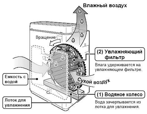 Мойка воздуха Daikin Ururu MCK75J